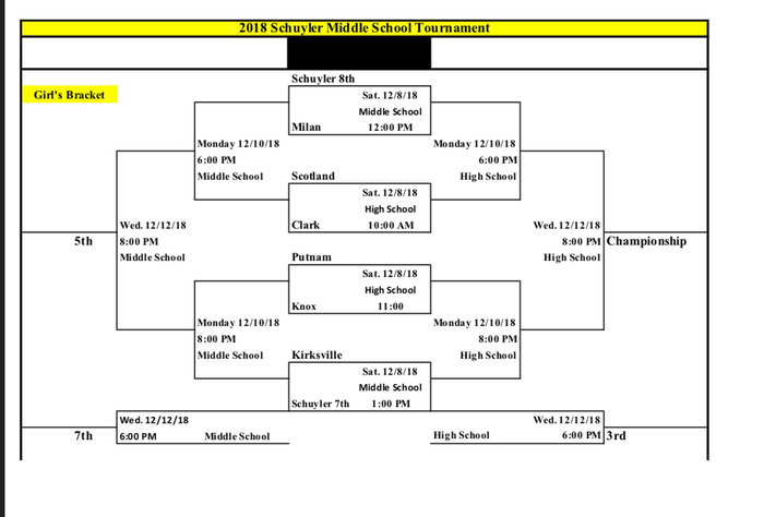 Girls' Bracket